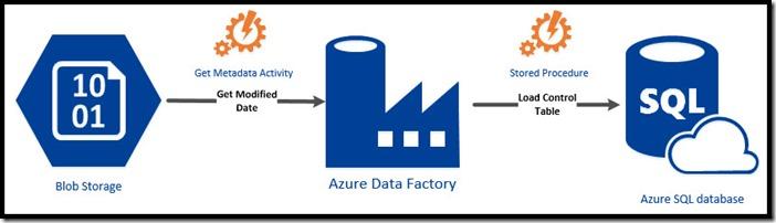 Azure Data Factory - Stored Procedure Activity