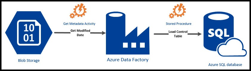 Azure Data Factory - Get Metadata Activity