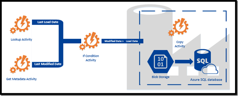 Azure Data Factory - If Condition Activity